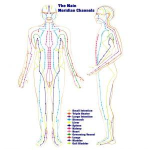 انرژی چی در کانالهای انرژی یا مریدین های بدن شما جریان یابد